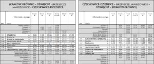 Rozkład jazdy pociągów Oświęcim - Czechowice-Dziedzice